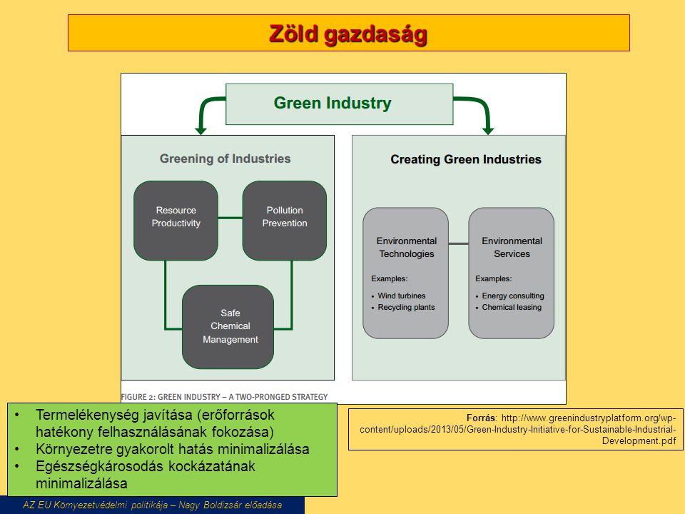 Zöld gazdaság AZ EU Környezetvédelmi politikája – Nagy Boldizsár előadása Forrás: http://www.greenindustryplatform.org/wp- content/uploads/2013/05/Green-Industry-Initiative-for-Sustainable-Industrial- Development.pdf Termelékenység javítása (erőforrások hatékony felhasználásának fokozása) Környezetre gyakorolt hatás minimalizálása Egészségkárosodás kockázatának minimalizálása