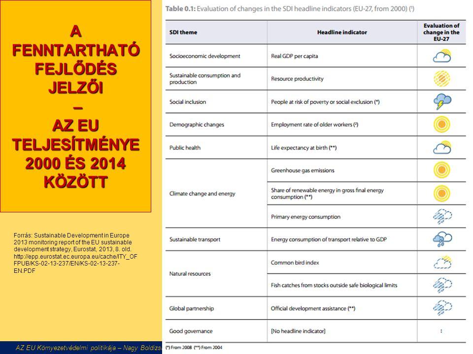 A FENNTARTHATÓ FEJLŐDÉS JELZŐI – AZ EU TELJESÍTMÉNYE 2000 ÉS 2014 KÖZÖTT AZ EU Környezetvédelmi politikája – Nagy Boldizsár előadása Forrás: Sustainable Development in Europe 2013 monitoring report of the EU sustainable development strategy, Eurostat, 2013, 8.