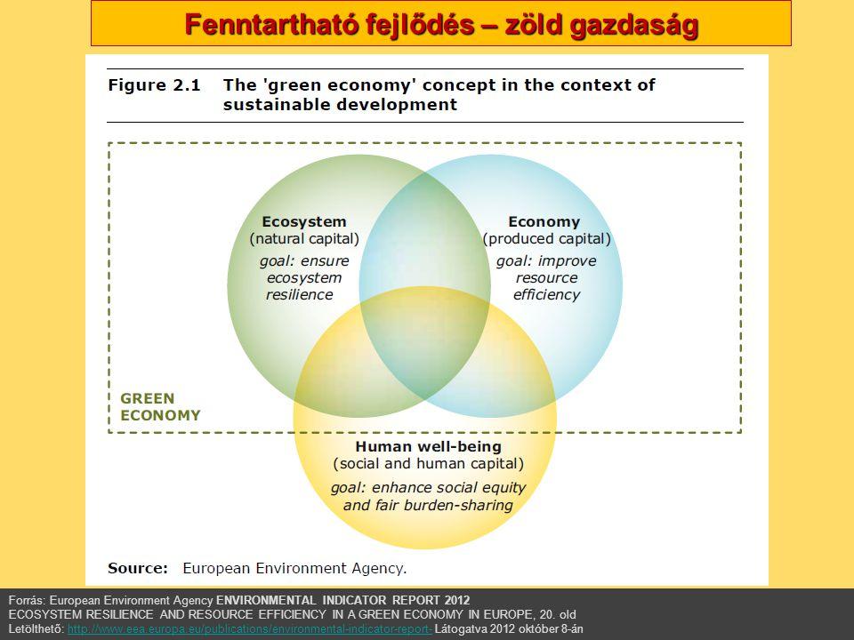 Fenntartható fejlődés – zöld gazdaság AZ EU Környezetvédelmi politikája – Nagy Boldizsár előadása Forrás: European Environment Agency ENVIRONMENTAL INDICATOR REPORT 2012 ECOSYSTEM RESILIENCE AND RESOURCE EFFICIENCY IN A GREEN ECONOMY IN EUROPE, 20.