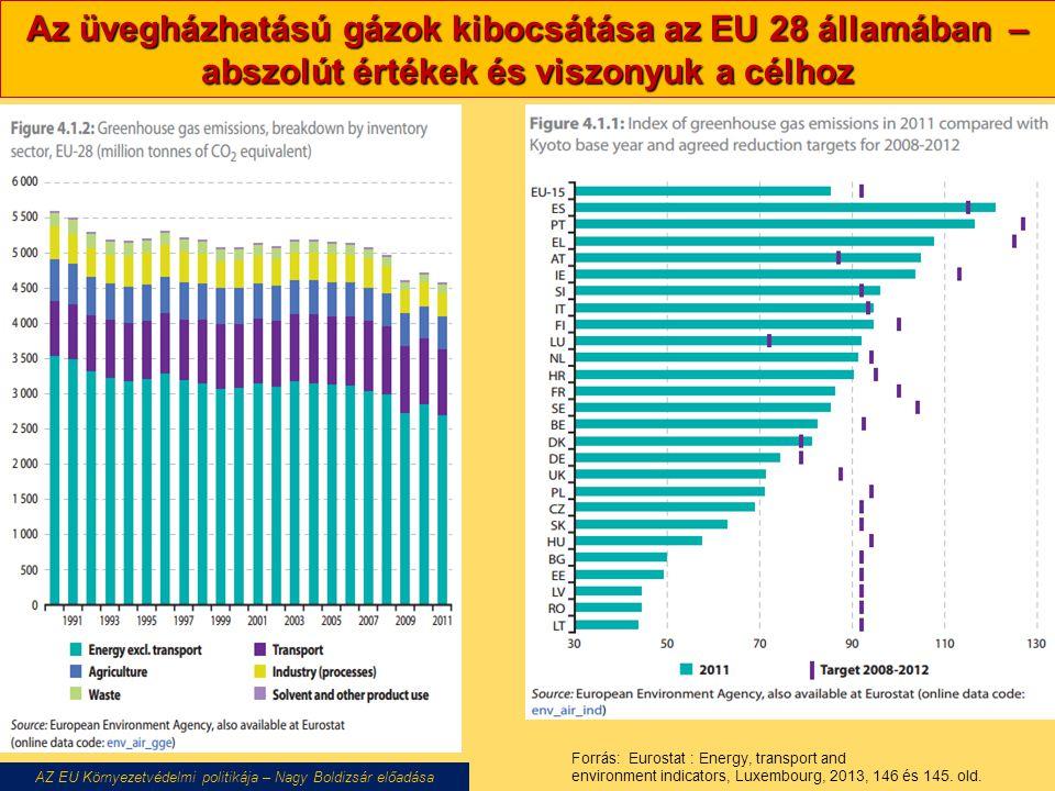 Az üvegházhatású gázok kibocsátása az EU 28 államában – abszolút értékek és viszonyuk a célhoz AZ EU Környezetvédelmi politikája – Nagy Boldizsár előadása Forrás: Eurostat : Energy, transport and environment indicators, Luxembourg, 2013, 146 és 145.