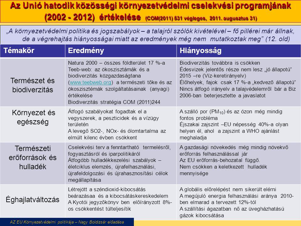 Válogatás a felhasznált irodalomból 1.Bándi Gyula: Környezetvédelmi politika in: Kende Tamás - Szűcs Tamás (szerk.): Bevezetés az Európai Unió politikáiba, Complex, 2011, 839-889.