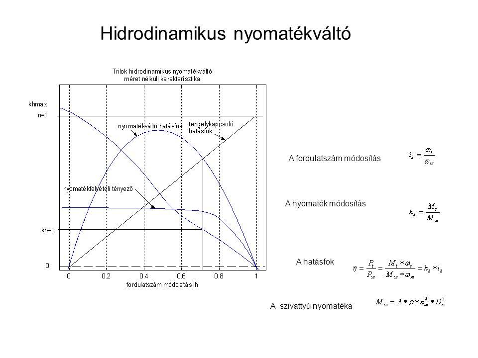 Hidrodinamikus nyomatékváltó A fordulatszám módosítás A nyomaték módosítás A hatásfok A szivattyú nyomatéka