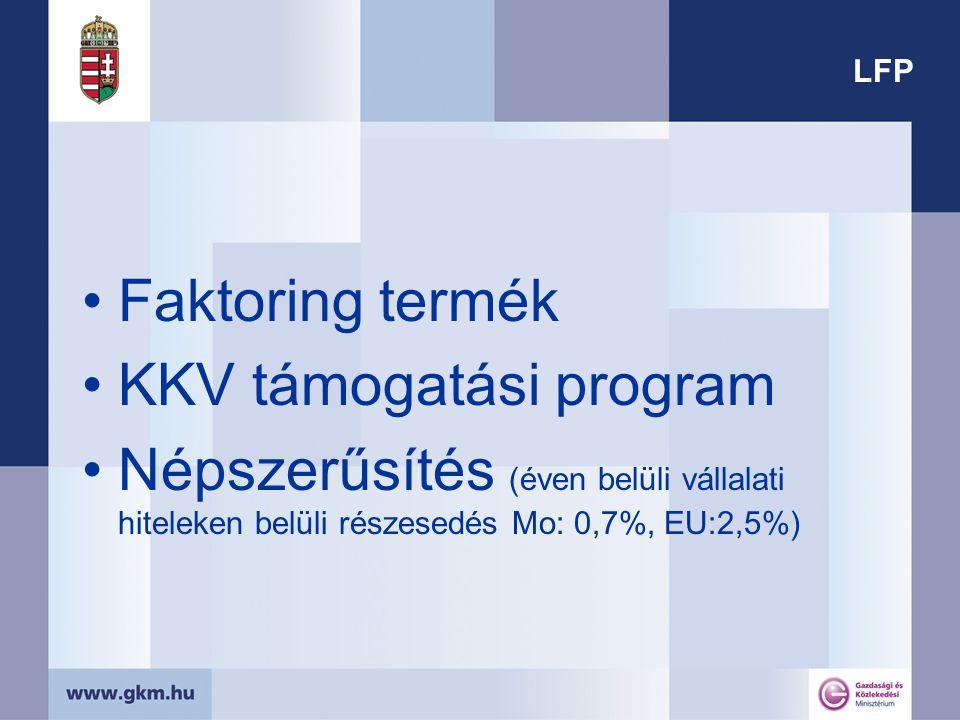 LFP Faktoring termék KKV támogatási program Népszerűsítés (éven belüli vállalati hiteleken belüli részesedés Mo: 0,7%, EU:2,5%)