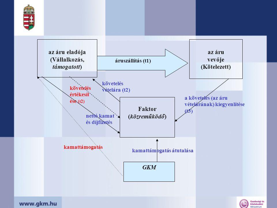 az áru eladója (Vállalkozás, támogatott) Faktor (közreműködő) az áru vevője (Kötelezett) áruszállítás (t1) követelés vételára (t2) követelés értékesít ése (t2) a követelés (az áru vételárának) kiegyenlítése (t3) GKM nettó kamat és díjfizetés kamattámogatás átutalása kamattámogatás