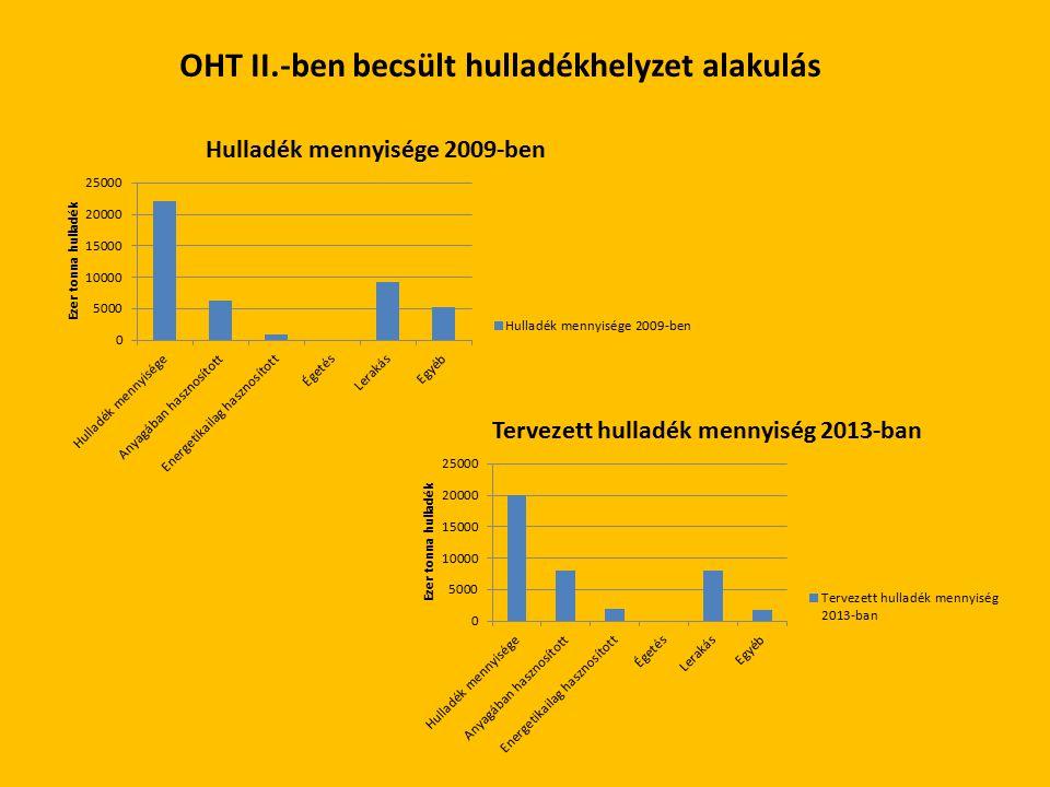 OHT II.-ben becsült hulladékhelyzet alakulás