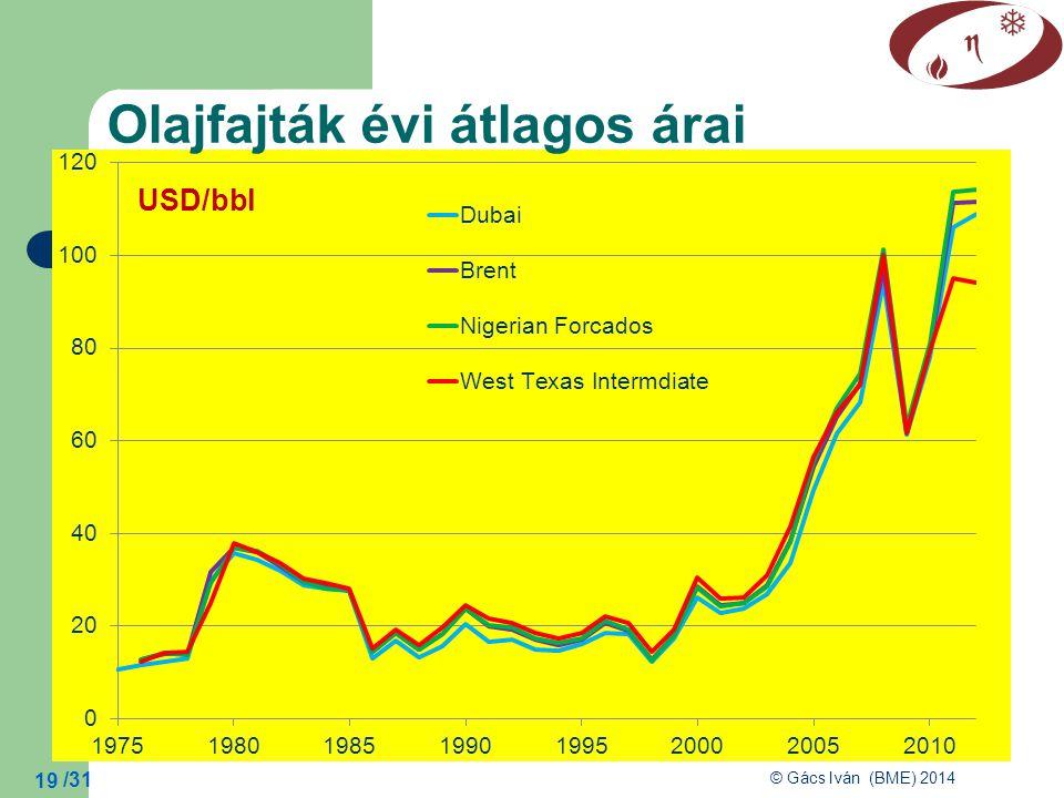 /31 © Gács Iván (BME) 2014 19 Olajfajták évi átlagos árai USD/bbl