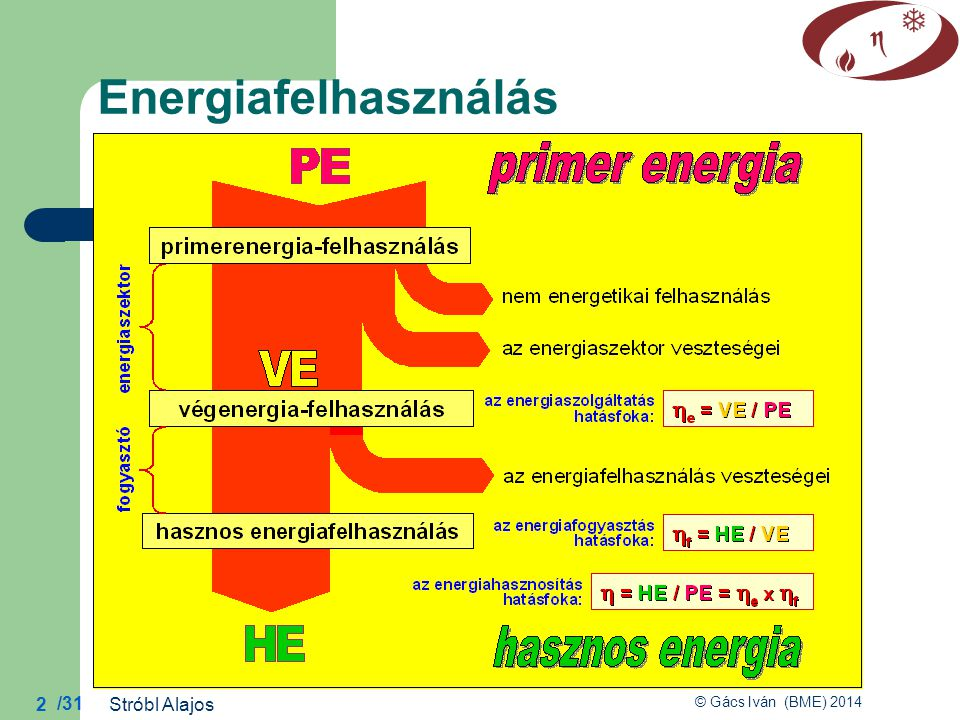 /31 © Gács Iván (BME) 2014 2 Energiafelhasználás Stróbl Alajos