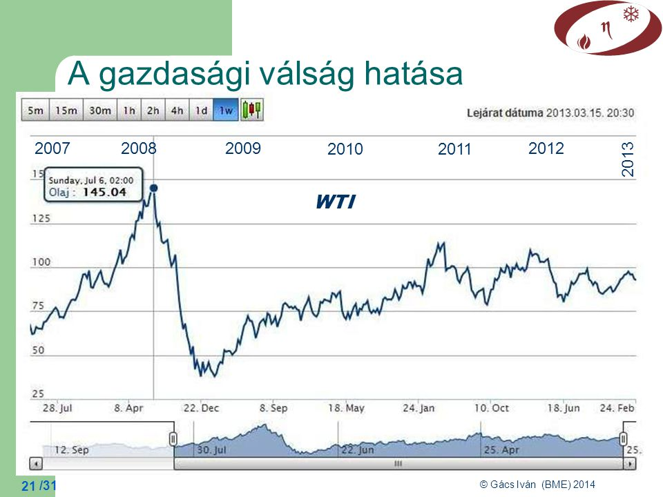 /31 © Gács Iván (BME) 2014 21 A gazdasági válság hatása 2007 2008 2009 2010 2011 2012 2013 WTI