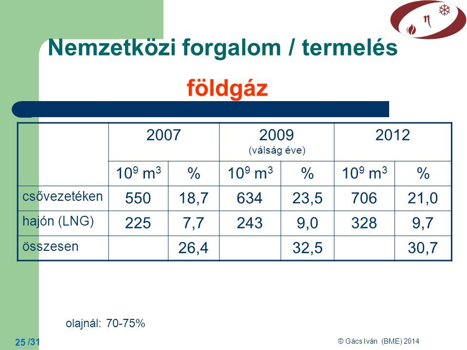 /31 © Gács Iván (BME) 2014 25 Nemzetközi forgalom / termelés földgáz 20072009 (válság éve) 2012 10 9 m 3 % % % csővezetéken 55018,763423,570621,0 hajón (LNG) 2257,72439,03289,7 összesen 26,432,530,7 olajnál: 70-75%