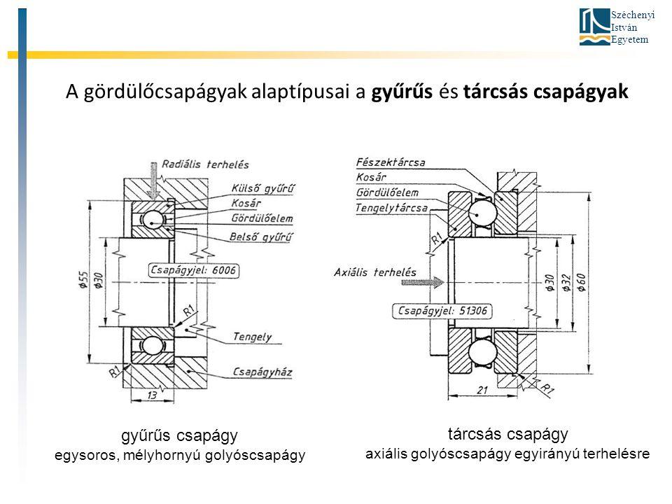 Széchenyi István Egyetem A gördülőcsapágyak alaptípusai a gyűrűs és tárcsás csapágyak gyűrűs csapágy egysoros, mélyhornyú golyóscsapágy tárcsás csapág