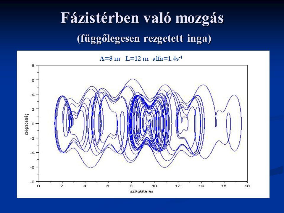 Fázistérben való mozgás (függőlegesen rezgetett inga) A=8 m L=12 m alfa=1.4s -1