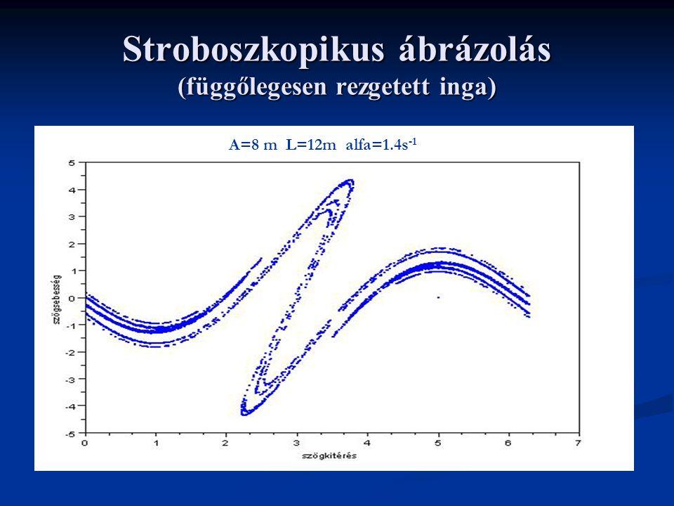 Stroboszkopikus ábrázolás (függőlegesen rezgetett inga) A=8 m L=12m alfa=1.4s -1