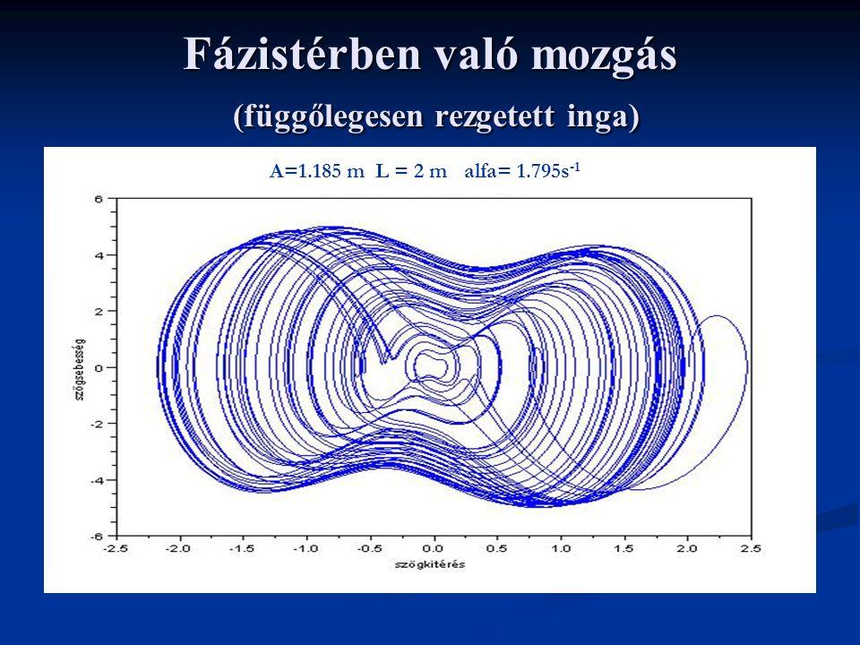 Fázistérben való mozgás (függőlegesen rezgetett inga) A=1.185 m L = 2 m alfa= 1.795s -1