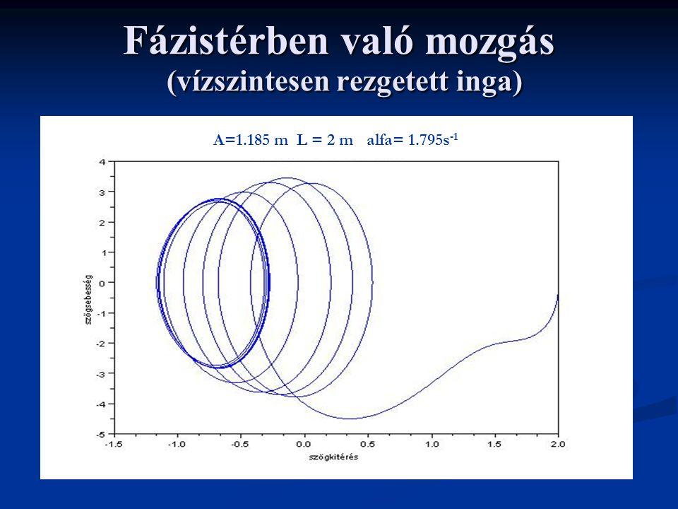 Fázistérben való mozgás (vízszintesen rezgetett inga) A=1.185 m L = 2 m alfa= 1.795s -1
