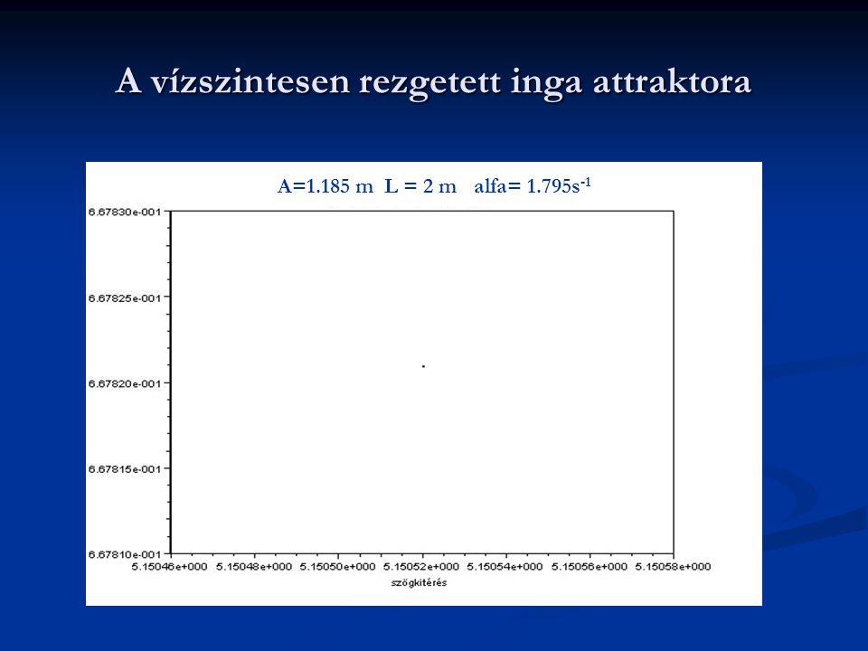 A vízszintesen rezgetett inga attraktora A=1.185 m L = 2 m alfa= 1.795s -1