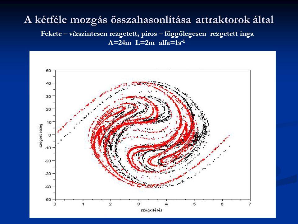 A kétféle mozgás összahasonlítása attraktorok által Fekete – vízszintesen rezgetett, piros – függőlegesen rezgetett inga A=24m L=2m alfa=1s -1