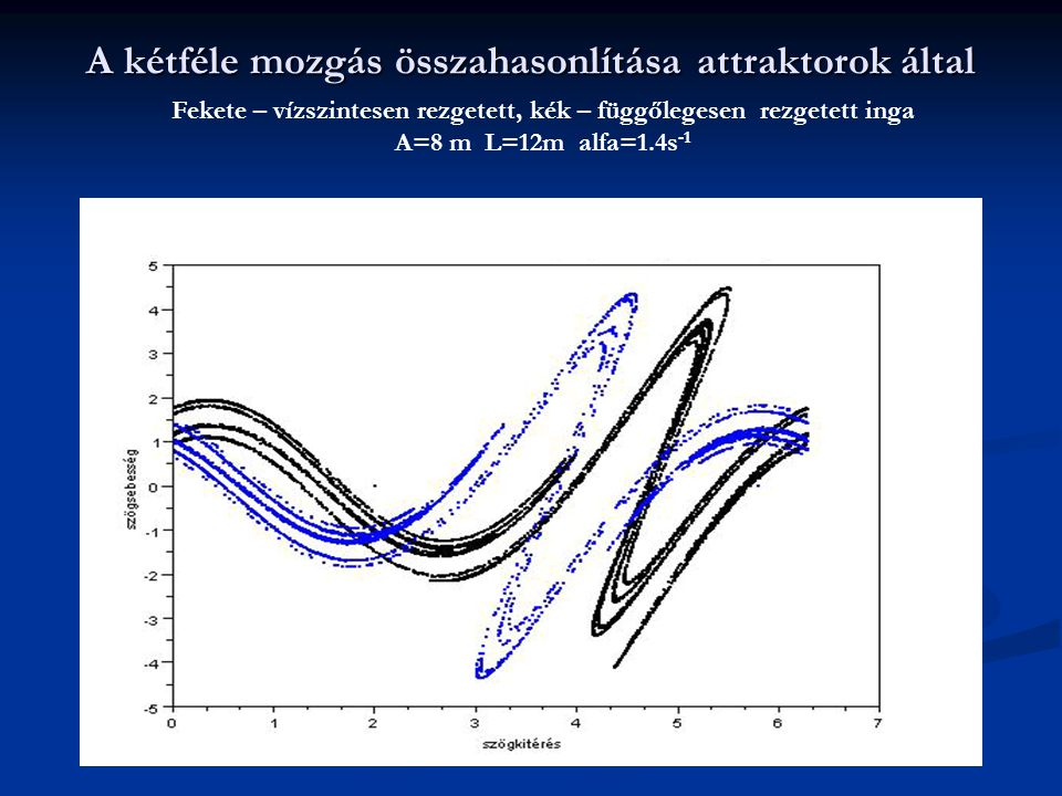 A kétféle mozgás összahasonlítása attraktorok által Fekete – vízszintesen rezgetett, kék – függőlegesen rezgetett inga A=8 m L=12m alfa=1.4s -1
