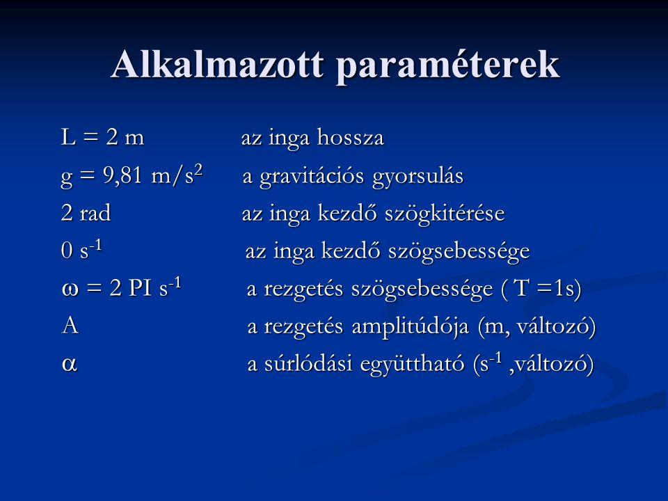 Alkalmazott paraméterek L = 2 m az inga hossza g = 9,81 m/s 2 a gravitációs gyorsulás 2 rad az inga kezdő szögkitérése 0 s -1 az inga kezdő szögsebess