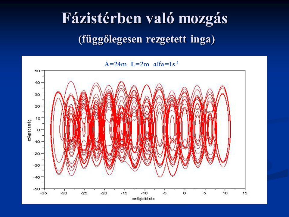 Fázistérben való mozgás (függőlegesen rezgetett inga) A=24m L=2m alfa=1s -1