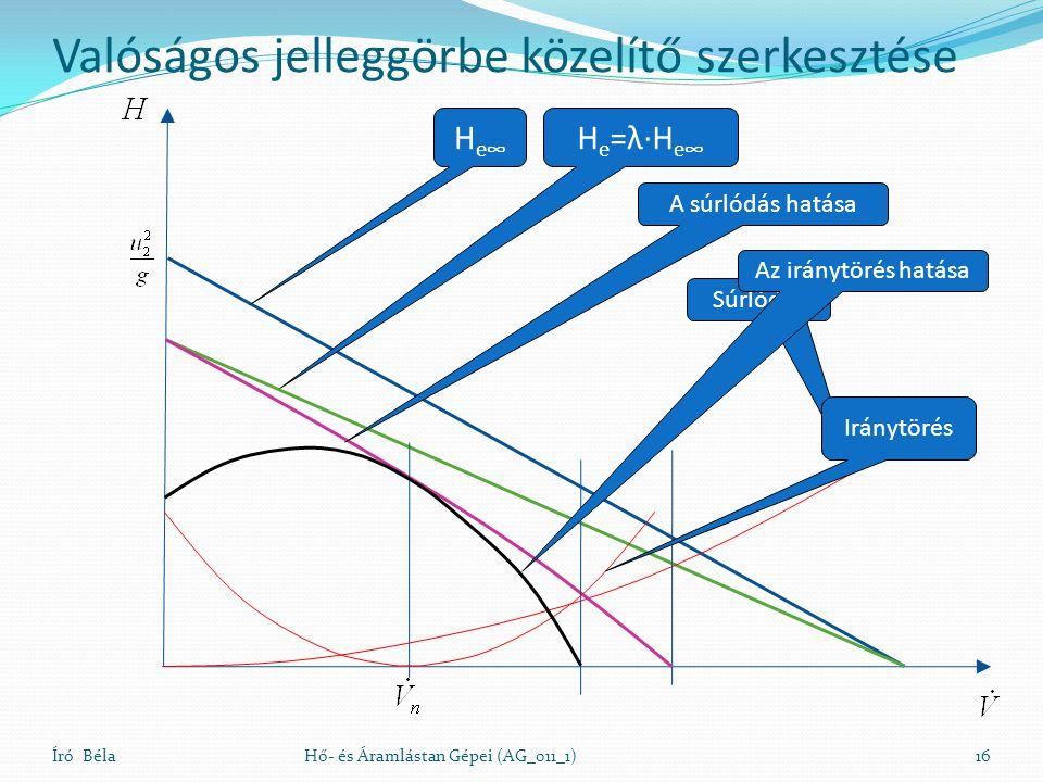 Író BélaHő- és Áramlástan Gépei (AG_011_1)16 Valóságos jelleggörbe közelítő szerkesztése H e∞ H e =λ∙H e∞ Súrlódás A súrlódás hatása Iránytörés Az iránytörés hatása