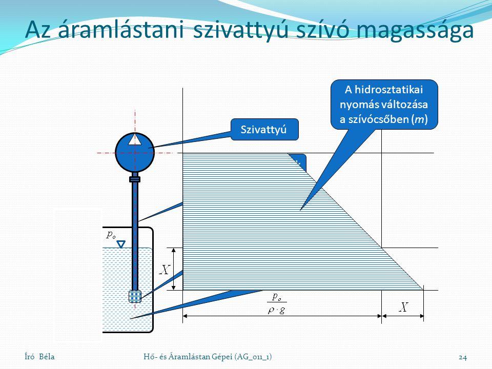 Író BélaHő- és Áramlástan Gépei (AG_011_1)24 Szivattyú Szivóvezeték Lábszelep Atmoszférikus szívó tartály A hidrosztatikai nyomás változása a szívócsőben (m) Az áramlástani szivattyú szívó magassága