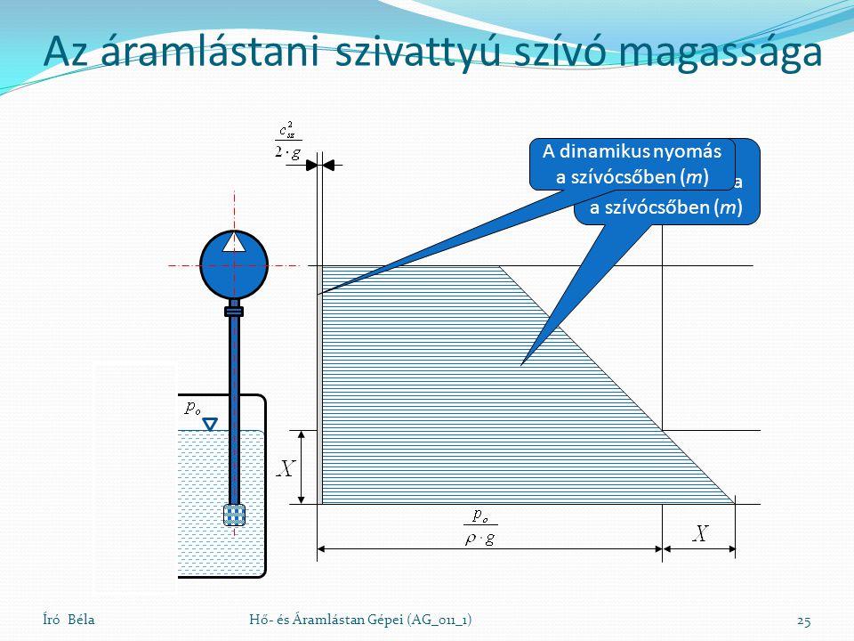 Író BélaHő- és Áramlástan Gépei (AG_011_1)25 A hidrosztatikai nyomás változása a szívócsőben (m) A dinamikus nyomás a szívócsőben (m) Az áramlástani szivattyú szívó magassága