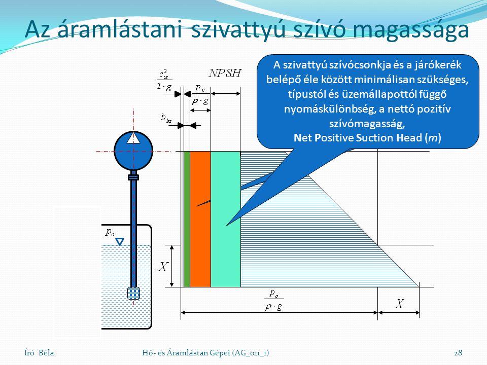 Író BélaHő- és Áramlástan Gépei (AG_011_1)28 A folyadék hőmérsékletéhez tartozó telítési gőznyomás (m) A szivattyú szívócsonkja és a járókerék belépő éle között minimálisan szükséges, típustól és üzemállapottól függő nyomáskülönbség, a nettó pozitív szívómagasság, Net Positive Suction Head (m) Az áramlástani szivattyú szívó magassága