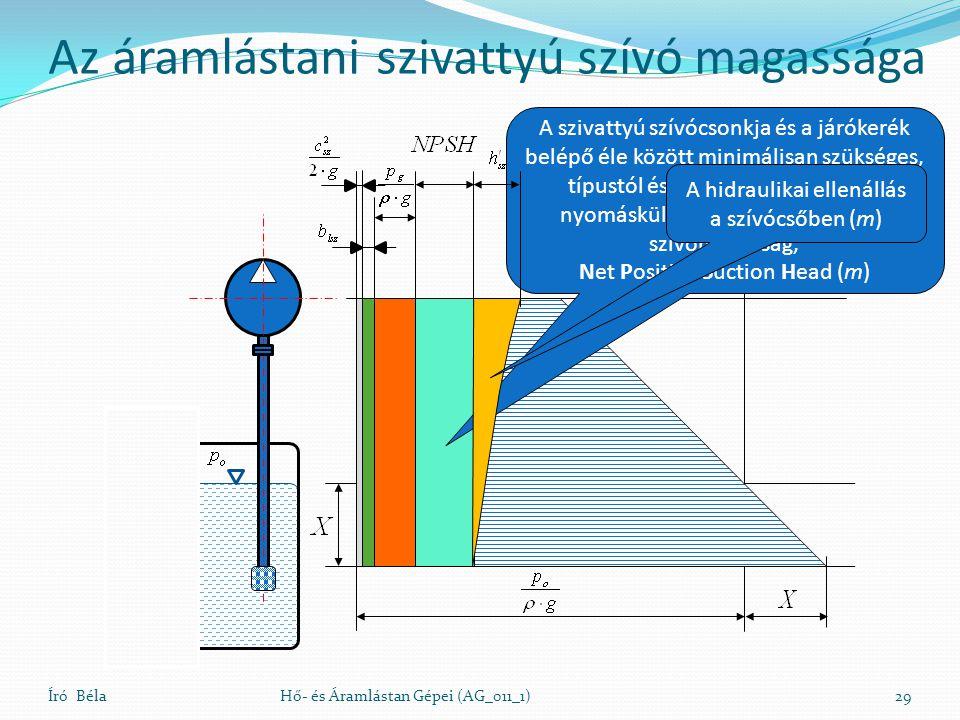 Író BélaHő- és Áramlástan Gépei (AG_011_1)29 A szivattyú szívócsonkja és a járókerék belépő éle között minimálisan szükséges, típustól és üzemállapottól függő nyomáskülönbség, a nettó pozitív szívómagasság, Net Positive Suction Head (m) Az áramlástani szivattyú szívó magassága A hidraulikai ellenállás a szívócsőben (m)