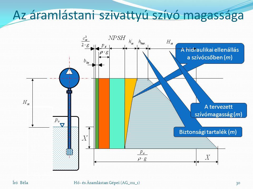 Író BélaHő- és Áramlástan Gépei (AG_011_1)30 A hidraulikai ellenállás a szívócsőben (m) Biztonsági tartalék (m) A tervezett szívómagasság (m) Az áramlástani szivattyú szívó magassága