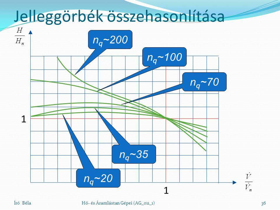 Jelleggörbék összehasonlítása Író BélaHő- és Áramlástan Gépei (AG_011_1)36 1 1 n q ~200 n q ~20 n q ~100 n q ~35 n q ~70