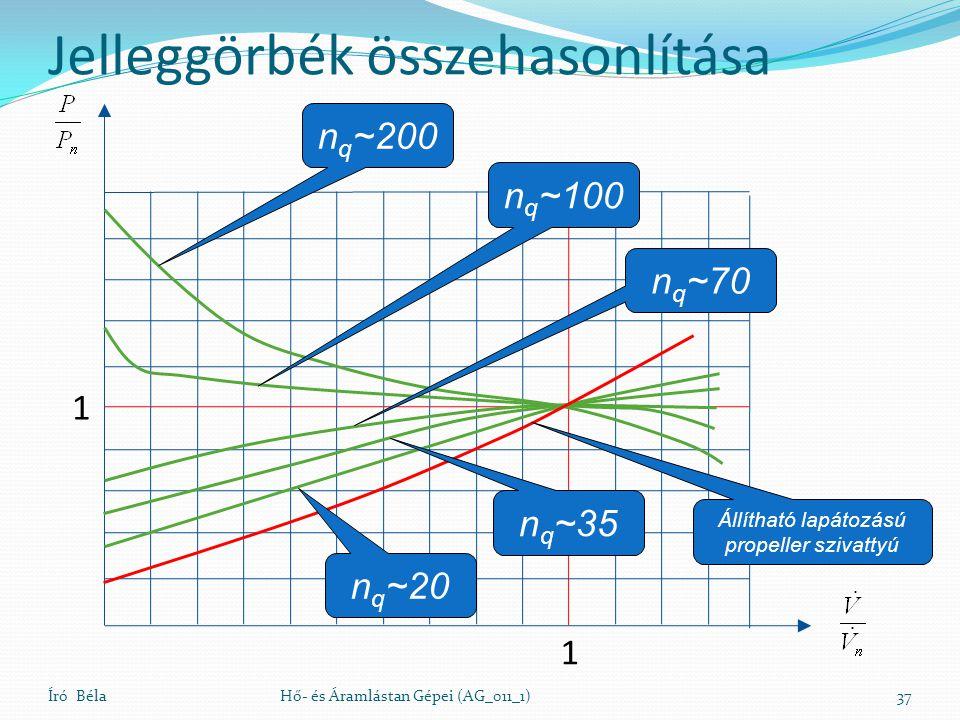 Jelleggörbék összehasonlítása Író BélaHő- és Áramlástan Gépei (AG_011_1)37 1 1 n q ~20 n q ~35 n q ~70 n q ~100 n q ~200 Állítható lapátozású propeller szivattyú