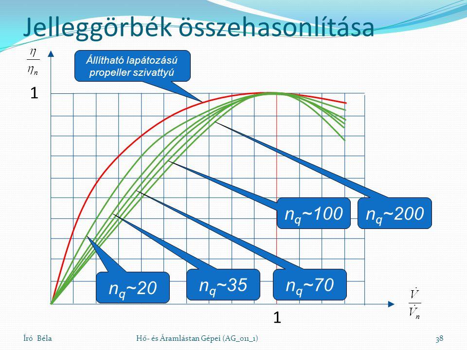 Jelleggörbék összehasonlítása Író BélaHő- és Áramlástan Gépei (AG_011_1)38 1 1 n q ~20 n q ~35 n q ~70 n q ~100 n q ~200 Állítható lapátozású propeller szivattyú