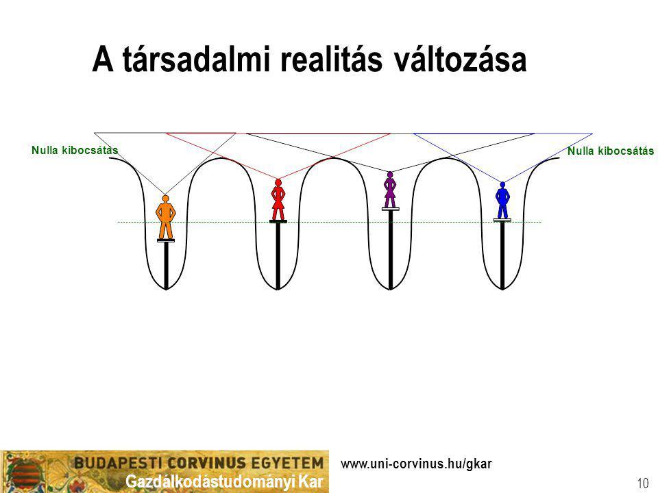 Gazdálkodástudományi Kar www.uni-corvinus.hu/gkar 10 A társadalmi realitás változása Nulla kibocsátás