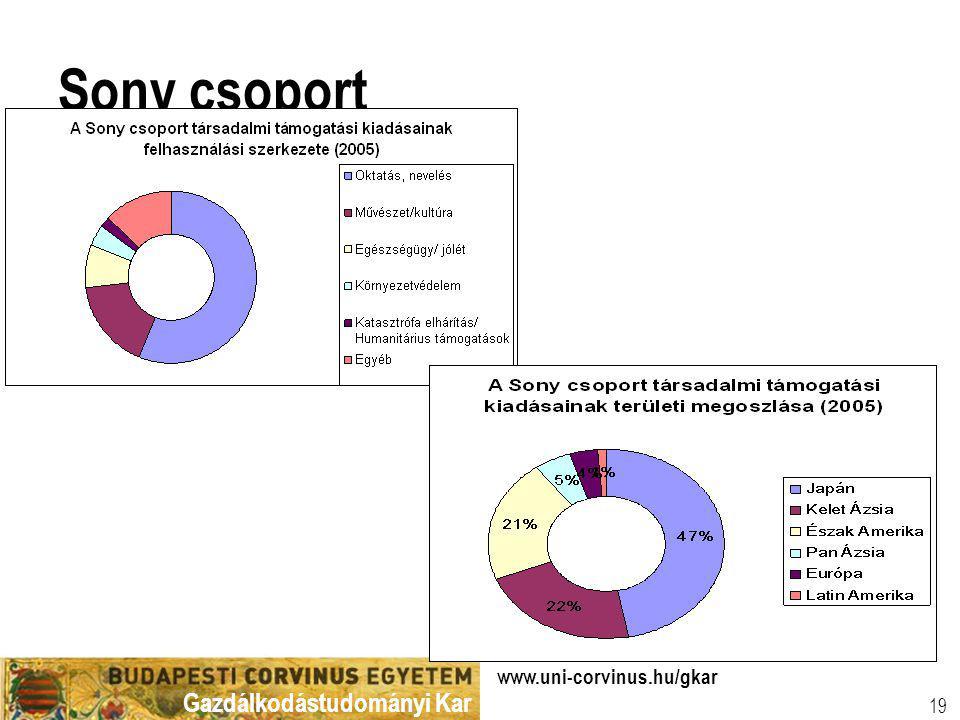 Gazdálkodástudományi Kar www.uni-corvinus.hu/gkar 19 Sony csoport