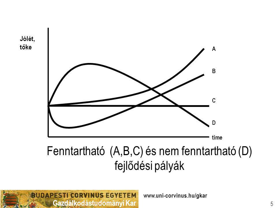 Gazdálkodástudományi Kar www.uni-corvinus.hu/gkar 5 A B C D time Jólét, tőke Fenntartható (A,B,C) és nem fenntartható (D) fejlődési pályák