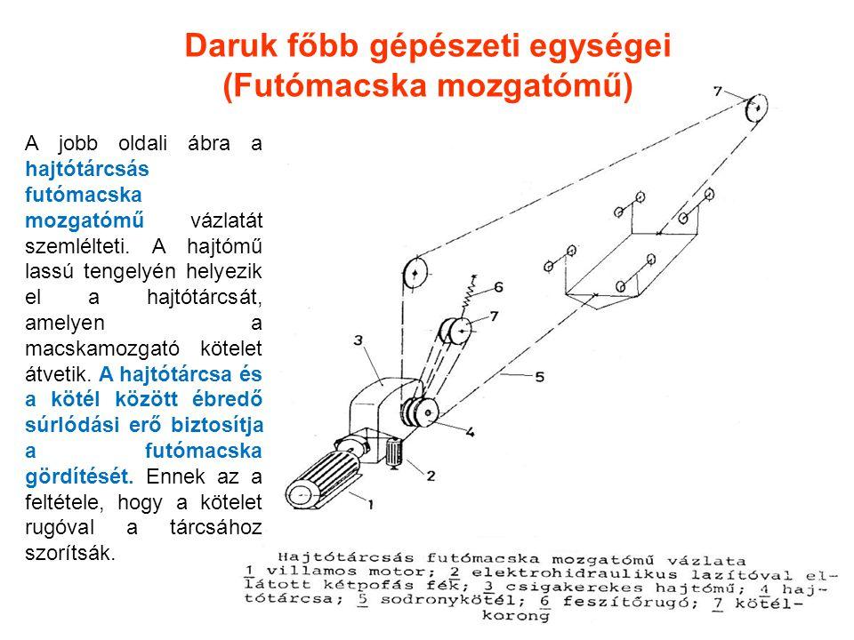 Daruk főbb gépészeti egységei (Futómacska mozgatómű) A jobb oldali ábra a hajtótárcsás futómacska mozgatómű vázlatát szemlélteti. A hajtómű lassú teng