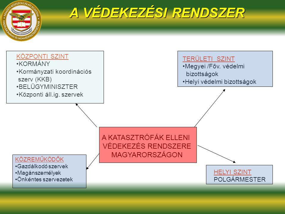 A VÉDEKEZÉSI RENDSZER A KATASZTRÓFÁK ELLENI VÉDEKEZÉS RENDSZERE MAGYARORSZÁGON KÖZPONTI SZINT KORMÁNY Kormányzati koordinációs szerv (KKB) BELÜGYMINIS