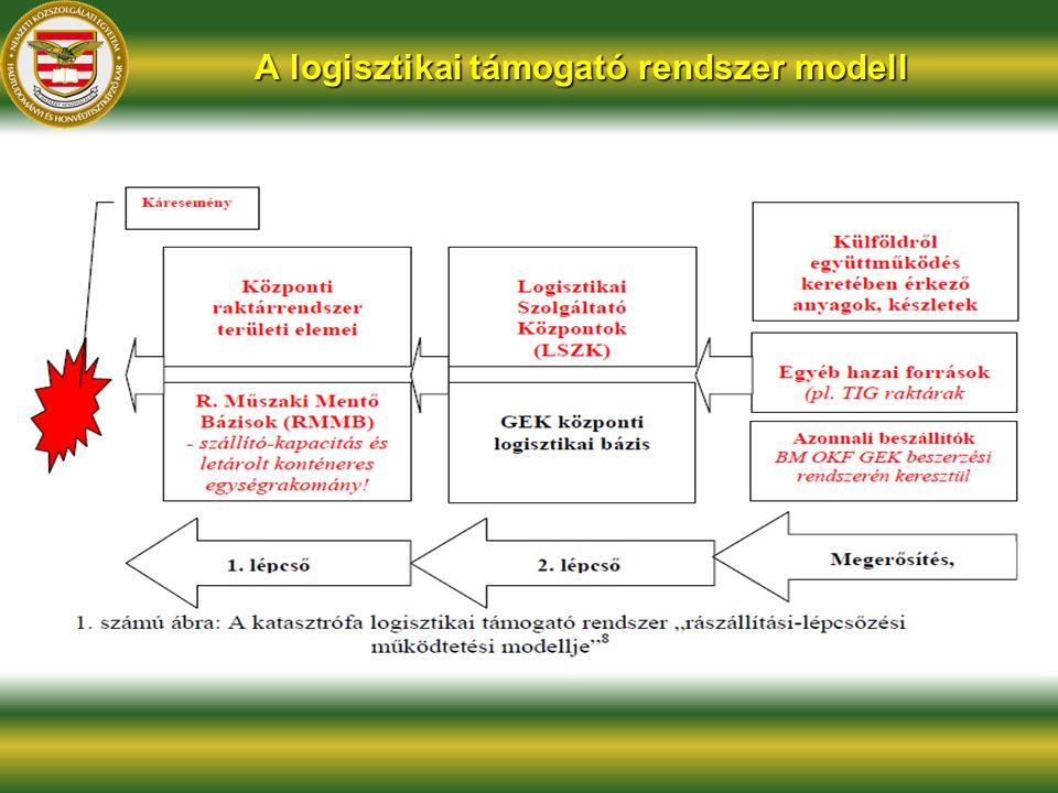 A logisztikai támogató rendszer modell