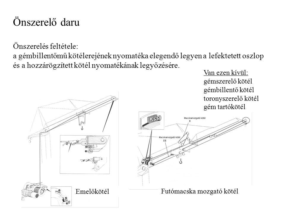 Önszerelő daru Önszerelés feltétele: a gémbillentőmű kötélerejének nyomatéka elegendő legyen a lefektetett oszlop és a hozzárögzített kötél nyomatékán