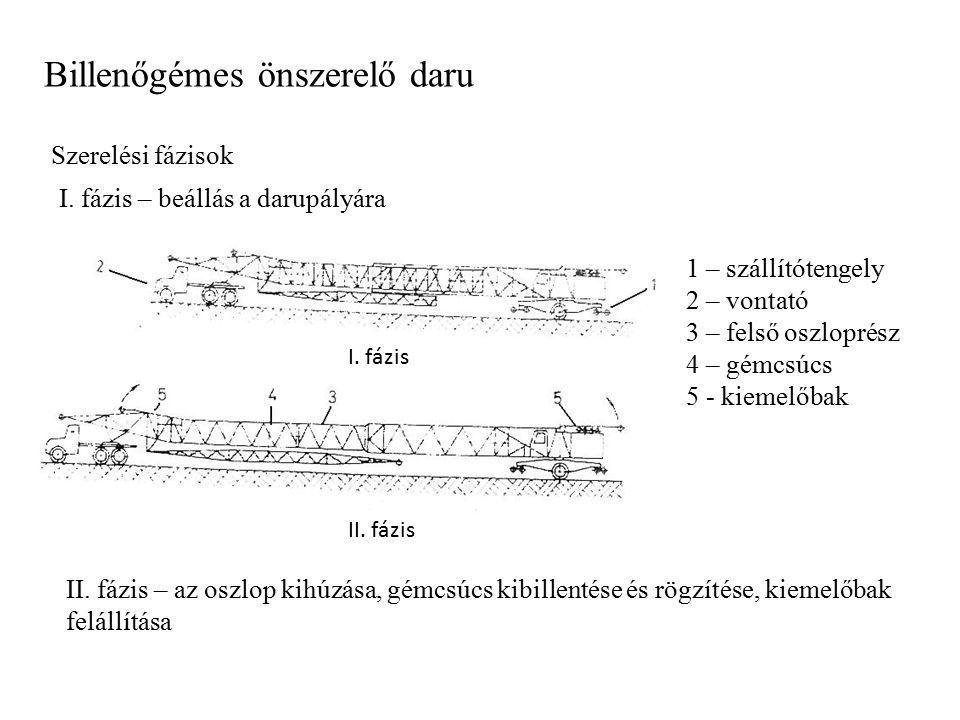 Billenőgémes önszerelő daru Szerelési fázisok I. fázis – beállás a darupályára I. fázis II. fázis II. fázis – az oszlop kihúzása, gémcsúcs kibillentés