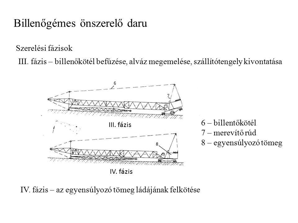 Billenőgémes önszerelő daru Szerelési fázisok III. fázis – billenőkötél befűzése, alváz megemelése, szállítótengely kivontatása III. fázis IV. fázis –