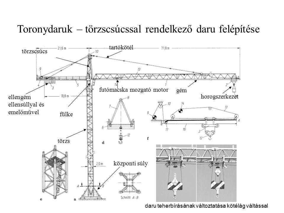 Toronydaruk – törzscsúcssal rendelkező daru felépítése daru teherbírásának változtatása kötélág váltással törzscsúcs tartókötél ellengém ellensúllyal