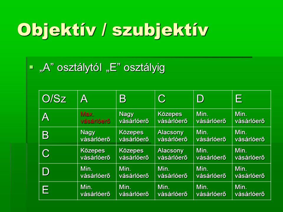 """Objektív / szubjektív  """"A osztálytól """"E osztályig O/SzABCDE A Max."""
