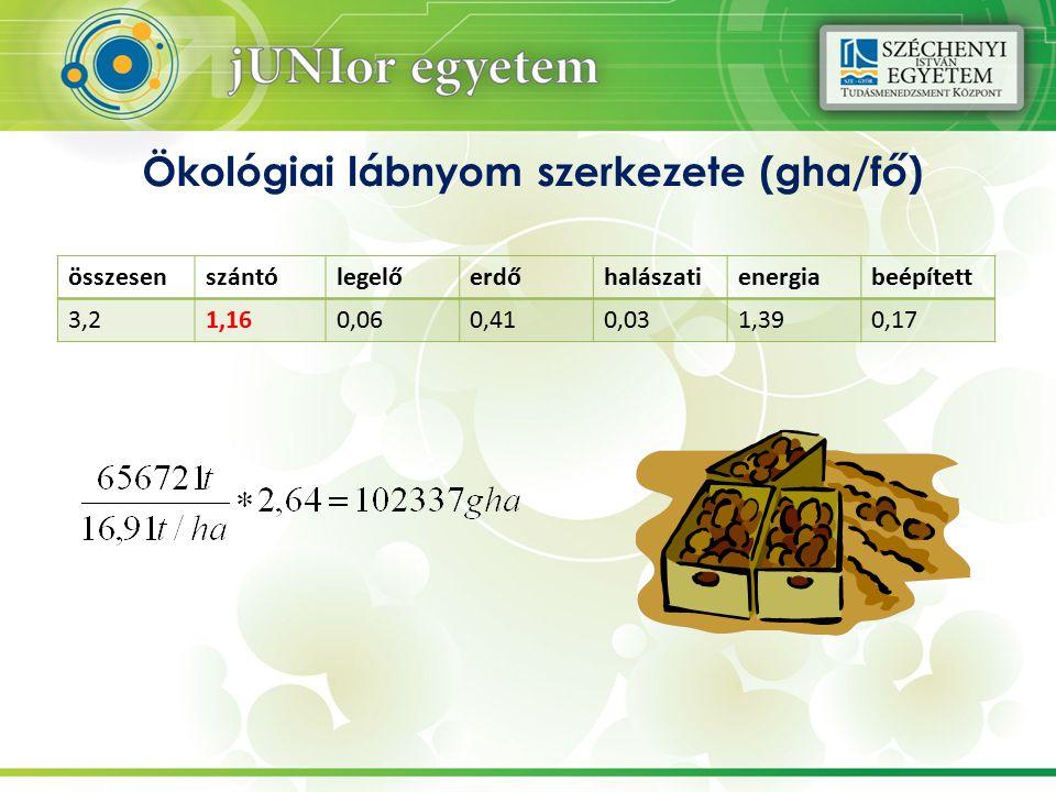 Ökológiai lábnyom szerkezete (gha/fő) összesenszántólegelőerdőhalászatienergiabeépített 3,21,160,060,410,031,390,17