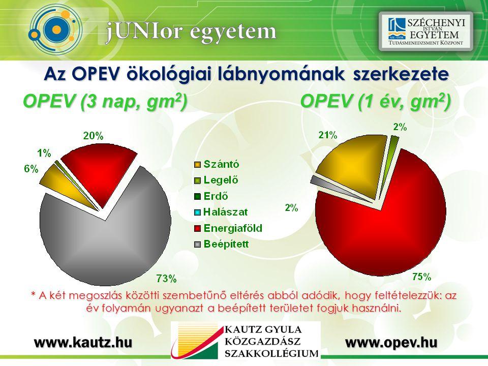 Az OPEV ökológiai lábnyomának szerkezete OPEV (3 nap, gm 2 ) OPEV (1 év, gm 2 ) * A két megoszlás közötti szembetűnő eltérés abból adódik, hogy feltételezzük: az év folyamán ugyanazt a beépített területet fogjuk használni.
