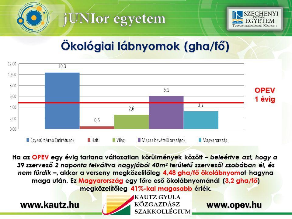 Ökológiai lábnyomok (gha/fő) OPEV 1 évig Ha az OPEV egy évig tartana változatlan körülmények között – beleértve azt, hogy a 39 szervező 2 naponta felváltva nagyjából 40m 2 területű szervezői szobában él, és nem fürdik –, akkor a verseny megközelítőleg 4,48 gha/fő ökolábnyomot hagyna maga után.
