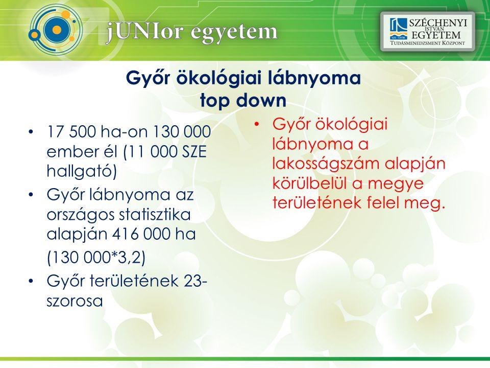 Győr ökológiai lábnyoma top down Győr ökológiai lábnyoma a lakosságszám alapján körülbelül a megye területének felel meg.