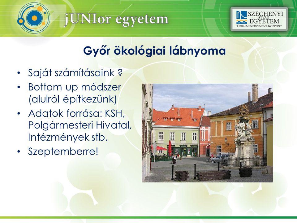 Győr ökológiai lábnyoma Saját számításaink .
