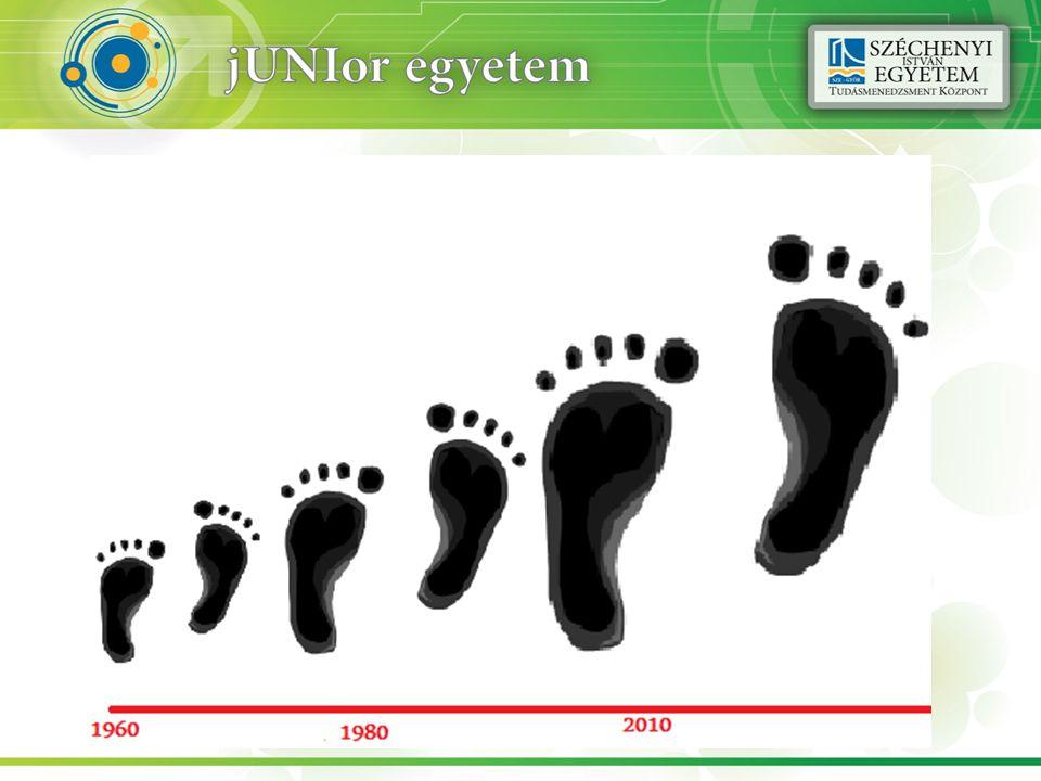 Hogy is van ez? Wackernagel, M. (2003): Tracking overshoot with Ecological Footprint Accounts
