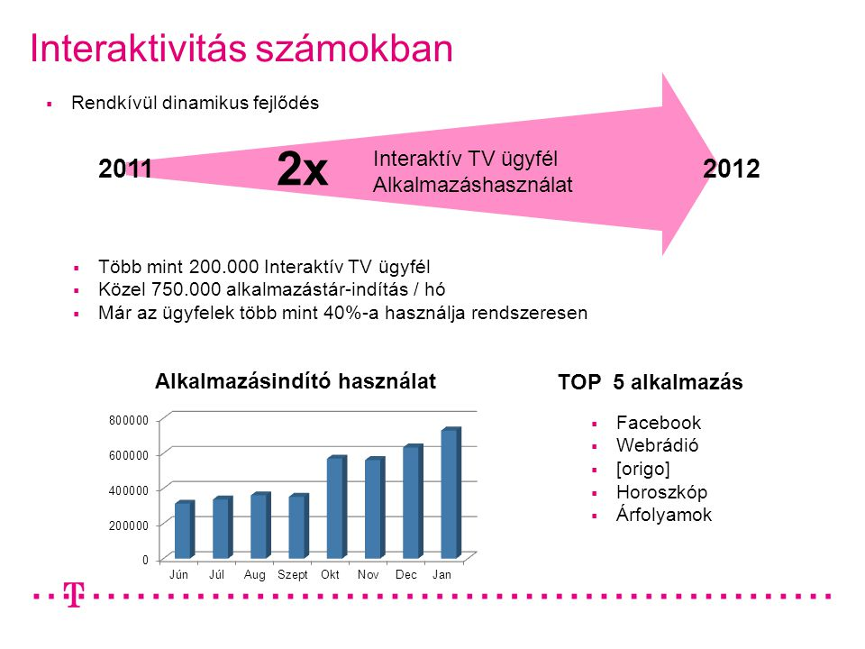 Interaktivitás számokban TOP 5 alkalmazás  Facebook  Webrádió  [origo]  Horoszkóp  Árfolyamok  Rendkívül dinamikus fejlődés 20122011 Interaktív TV ügyfél Alkalmazáshasználat 2x  Több mint 200.000 Interaktív TV ügyfél  Közel 750.000 alkalmazástár-indítás / hó  Már az ügyfelek több mint 40%-a használja rendszeresen